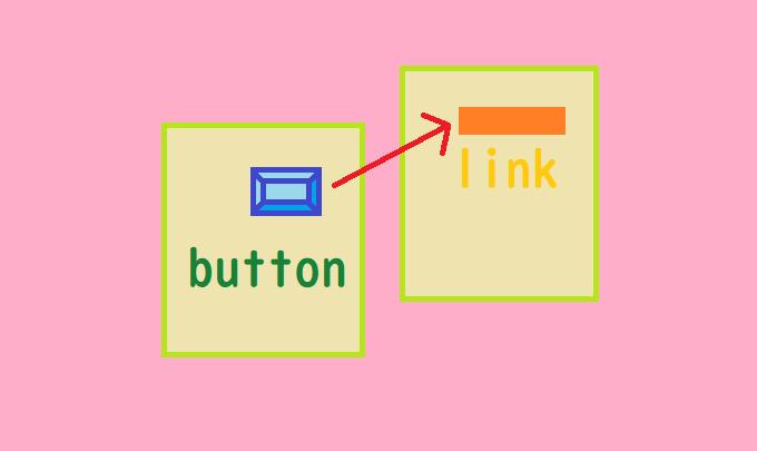 【Excel】図形にハイパーリンクを設定する